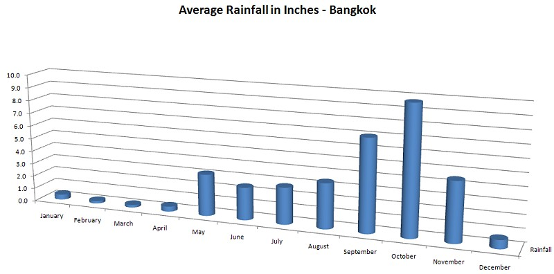 Average precipitation by month in Bangkok, Thailand