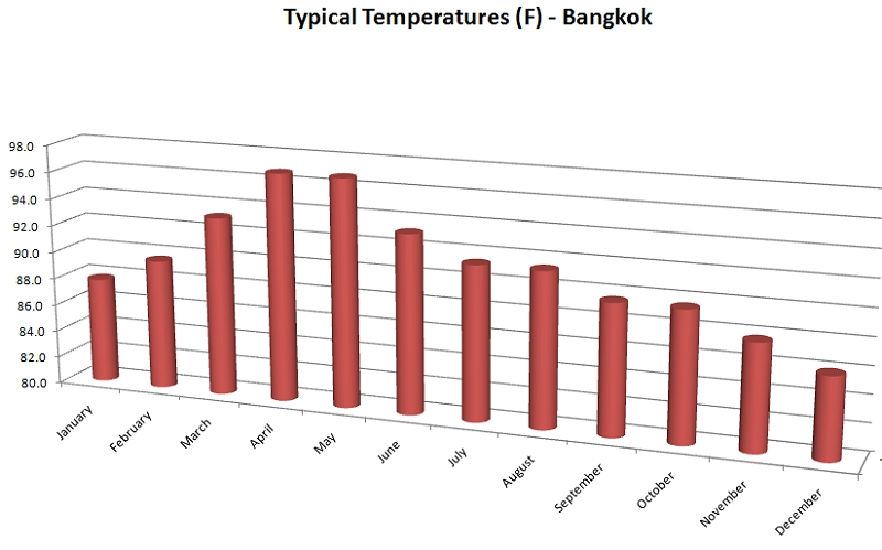 Average temperatures by month in Bangkok, Thailand