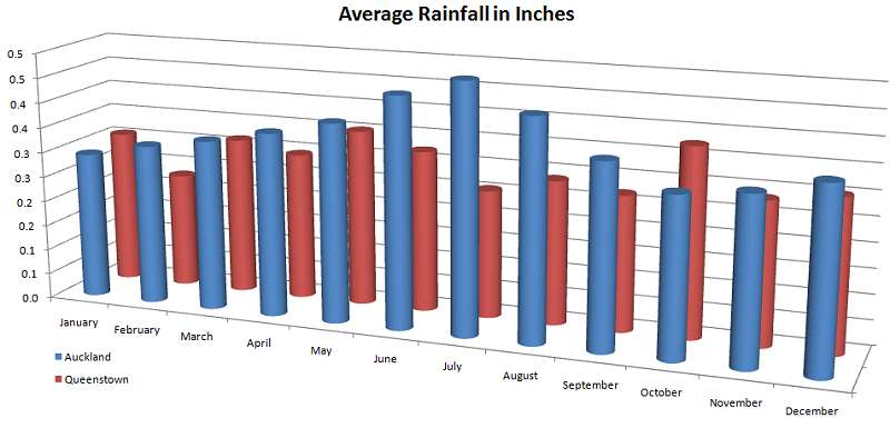 Average precipitation by month in New Zealand (Auckland and Queenstown)