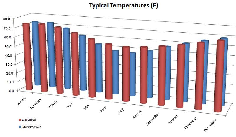 Average temperature by month in New Zealand (Auckland and Queenstown)