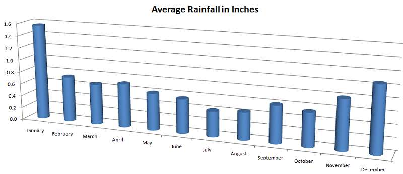 Average precipitation by month in Seychelles