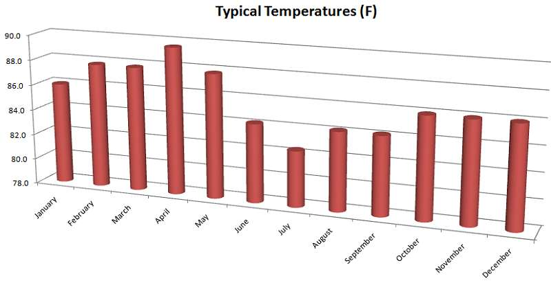 Average temperatures by month in Seychelles