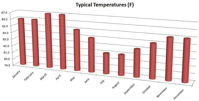 Tahiti weather: average temperatures by month in French Polynesia