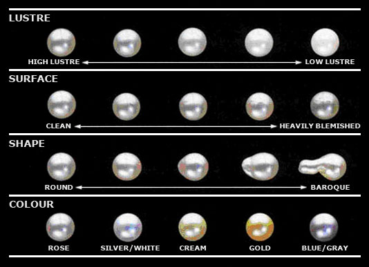 Pearl Information - Pearls.